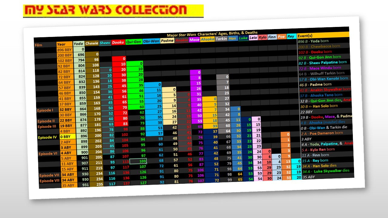 star wars spreadsheet